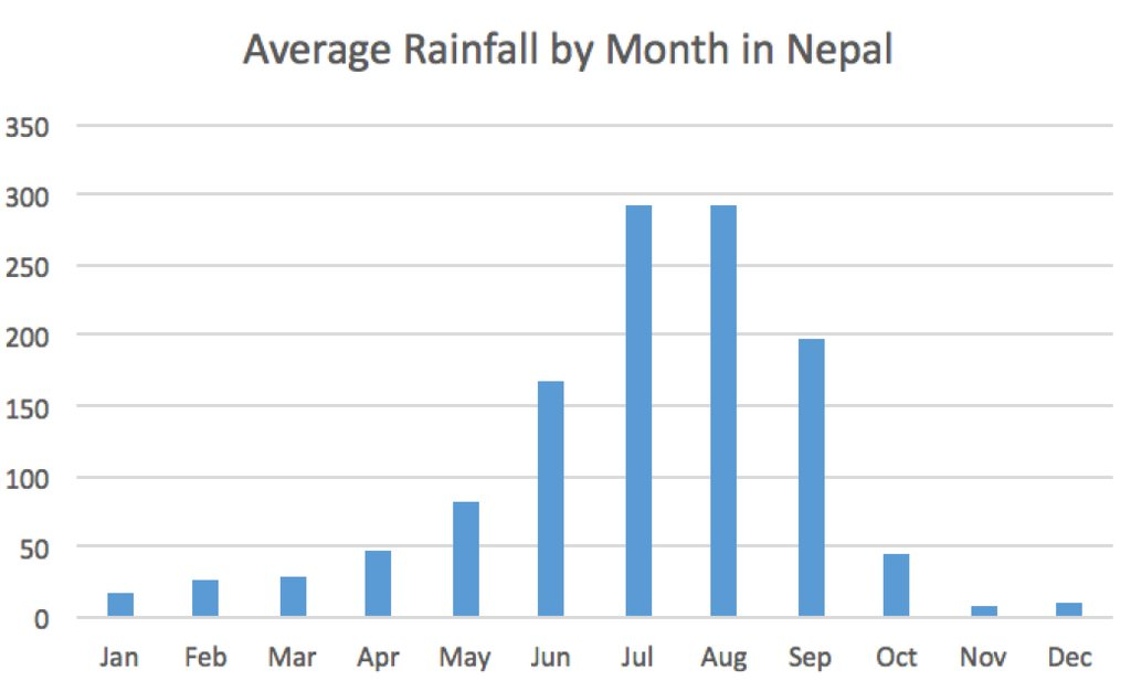 Chart of average rainfall by month in Nepal