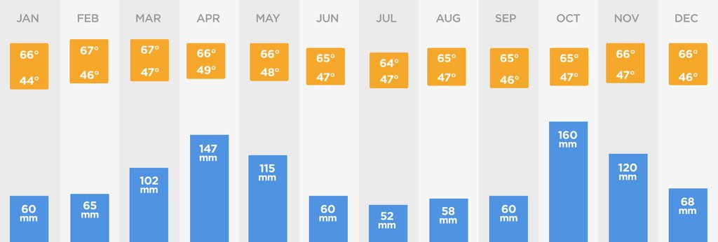 Bogota climate chart