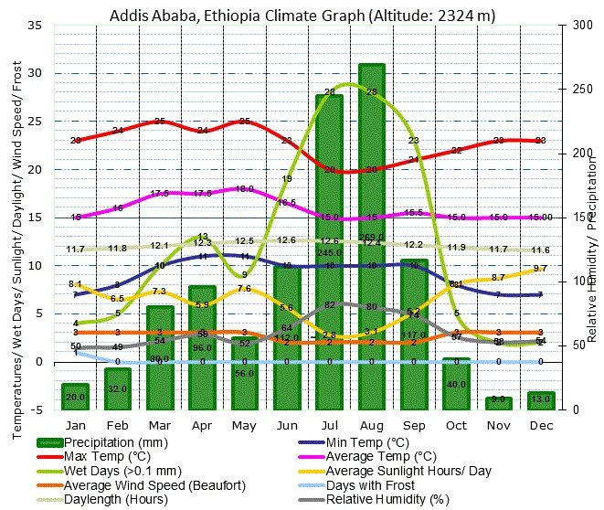 Addis Ababa Climate Graph