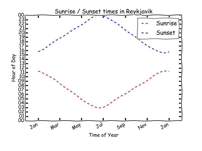 Sunrise and sunset times for Reykjavik