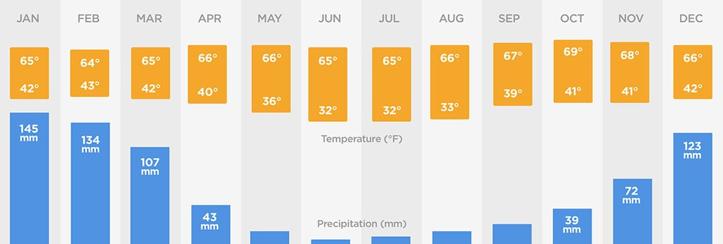 Climate chart cusco