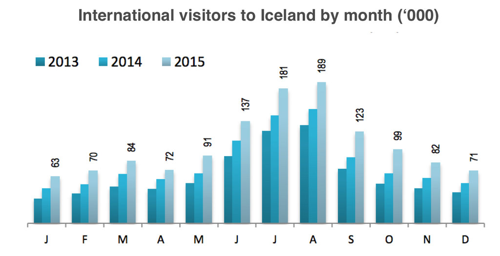 Tourism numbers to Iceland by Month