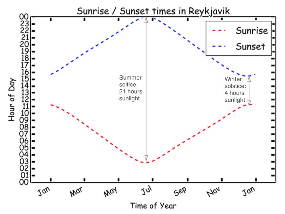 Daylight chart Reykjavik